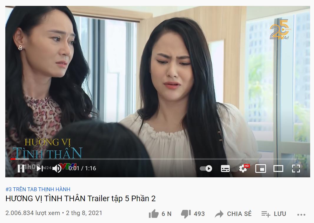 Hương Vị Tình Thân lập kỷ lục chưa từng có cho truyền hình Việt, đã view khủng còn chễm trệ trên top trending - Ảnh 1.