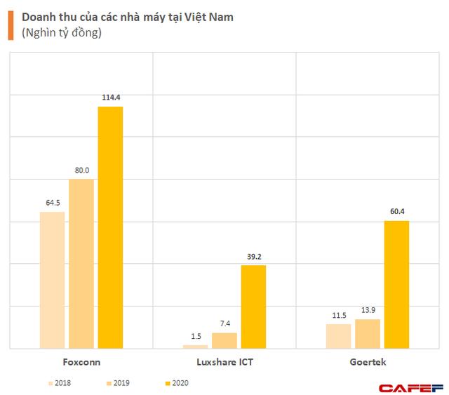 Việt Nam đứng ở đâu trong chuỗi cung ứng Apple toàn cầu? - ảnh 1