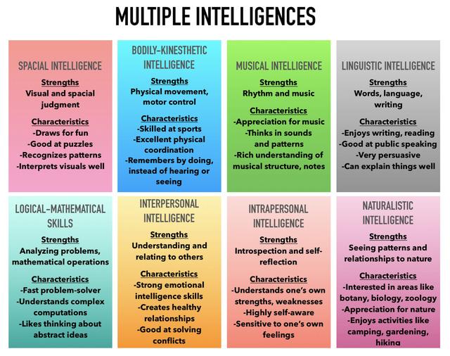 Một nhà tâm lý học Harvard cho biết con người có 8 loại trí thông minh, bạn ghi điểm cao nhất trong loại thông minh nào? - ảnh 1