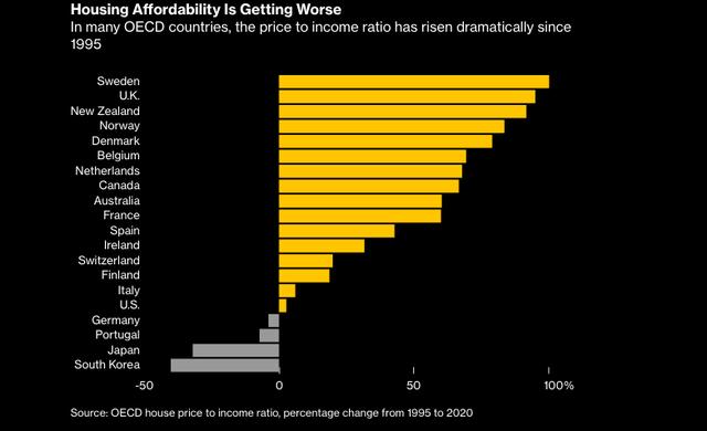 Giấc mơ mua nhà xa tầm tay với hầu hết người trẻ: Chi phí thuê nhà chiếm 30, 40% thu nhập, có thể sẽ xuất hiện một thế hệ phải 'đi thuê cả đời' - ảnh 2