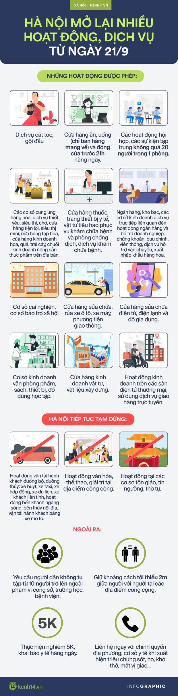 Diễn biến dịch ngày 21/9: Hà Nội mở lại những hoạt động, dịch vụ nào từ 6h ngày 21/9?; Người dân TP.HCM có thẻ xanh Covid được quay lại sản xuất, kinh doanh - Ảnh 1.