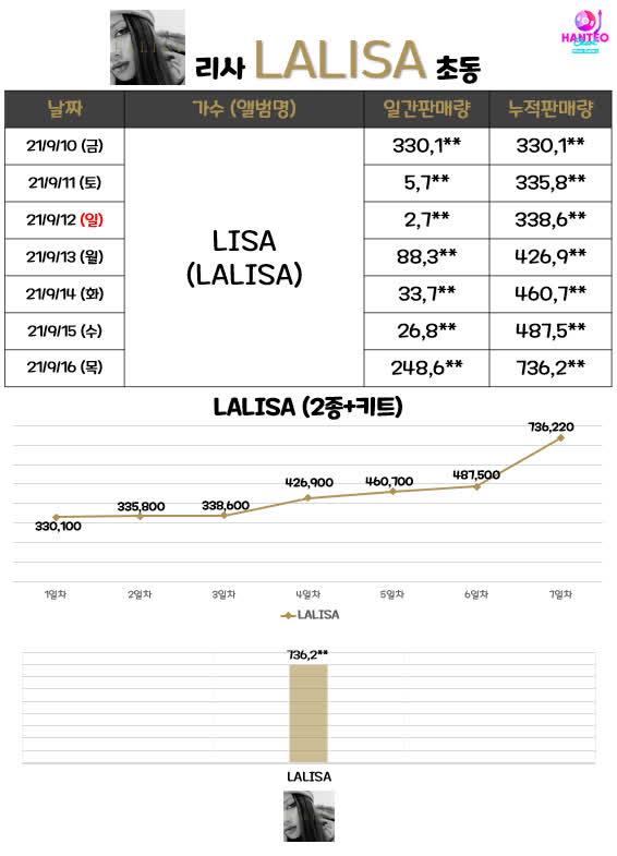 Bán album tuần đầu siêu đỉnh, Lisa vẫn bị Knet mỉa mai nhạc nghe chẳng hay, con cưng quốc tế chứ ở Hàn Quốc là con ghẻ? - ảnh 1