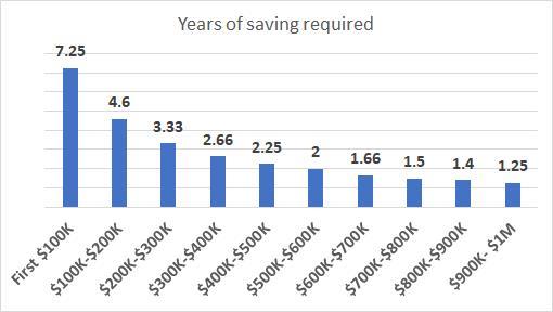 Tôi mất tới 30 năm để tiết kiệm được 100.000 USD, nhưng chỉ cần thêm 2 năm để có 200.000 USD: Tại sao cột mốc 100.000 USD đầu tiên lại quan trọng đến vậy? - ảnh 1