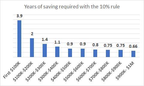 Tôi mất tới 30 năm để tiết kiệm được 100.000 USD, nhưng chỉ cần thêm 2 năm để có 200.000 USD: Tại sao cột mốc 100.000 USD đầu tiên lại quan trọng đến vậy? - ảnh 2