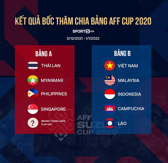 HLV Park Hang-seo nói đối đầu với Campuchia và Lào sẽ khó khăn, lo lắng vấn đề nhân sự tại AFF Cup 2020 - Ảnh 2.