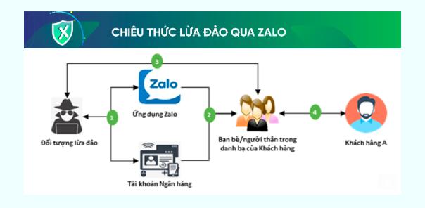 Ngân hàng phát cảnh báo thủ đoạn giả mạo tài khoản Zalo để chiếm đoạt tài sản - ảnh 1