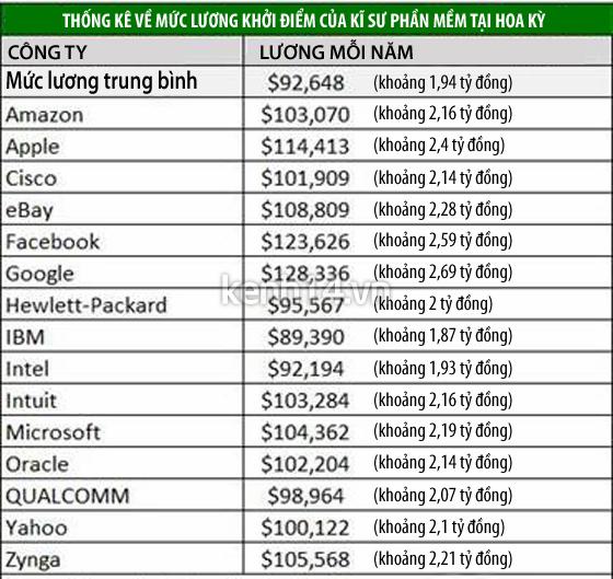 """Choáng với mức lương """"khủng"""" của kĩ sư Google"""