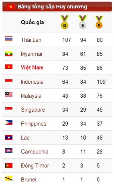 Bản tin SEA Games 27 ngày 21/12: Bị xử ép trắng trợn, Việt Nam vẫn vượt chỉ tiêu vàng 1