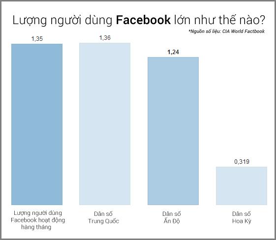 """Facebook sắp trở thành """"quốc gia"""" đông dân nhất thế giới 1"""