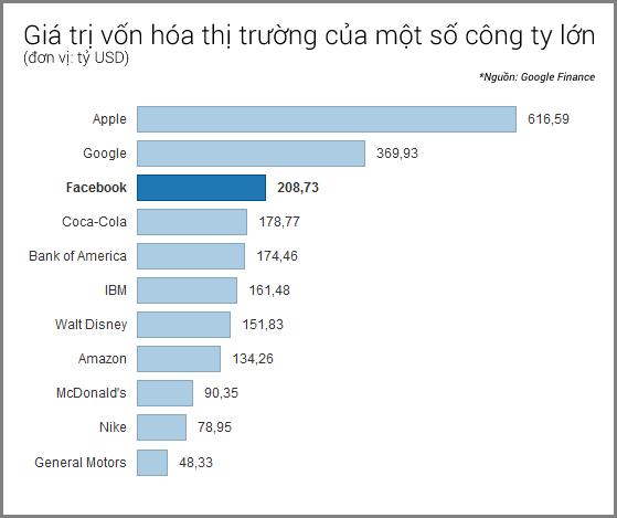 """Facebook sắp trở thành """"quốc gia"""" đông dân nhất thế giới 2"""