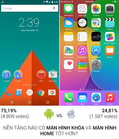 iOS 8 không được yêu thích bằng Android 5.0 1