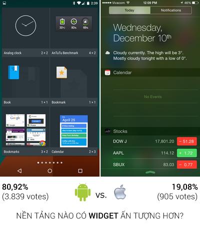 iOS 8 không được yêu thích bằng Android 5.0 2