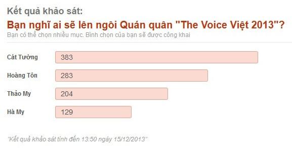 """Khán giả dự đoán Cát Tường đăng quang """"The Voice Việt 2013"""" 5"""