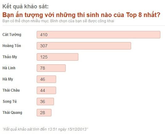 """Khán giả dự đoán Cát Tường đăng quang """"The Voice Việt 2013"""" 6"""