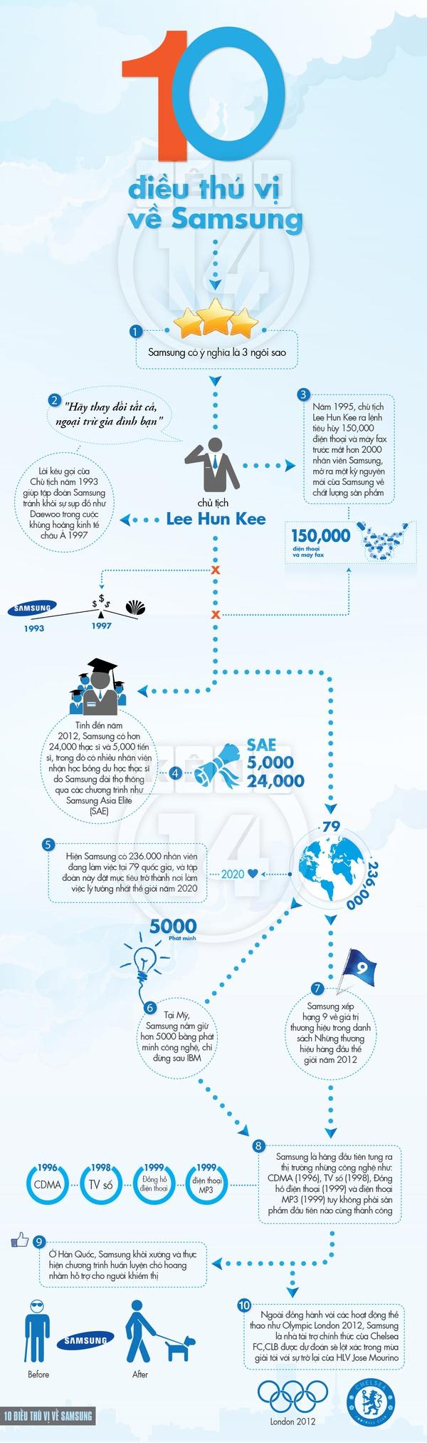 10 điều không phải ai cũng biết về Samsung 1