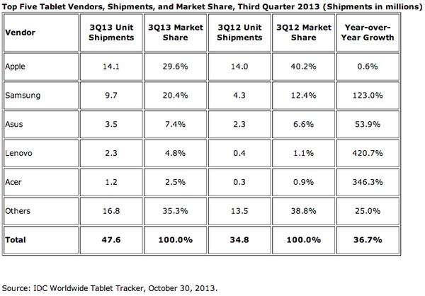 iPad đang dần mất đi vị thế trên thị trường 2