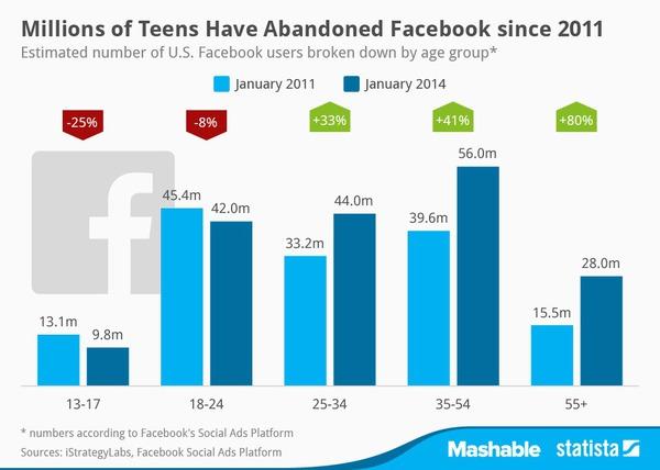Người lớn có đang dùng Facebook nhiều hơn giới trẻ? 2