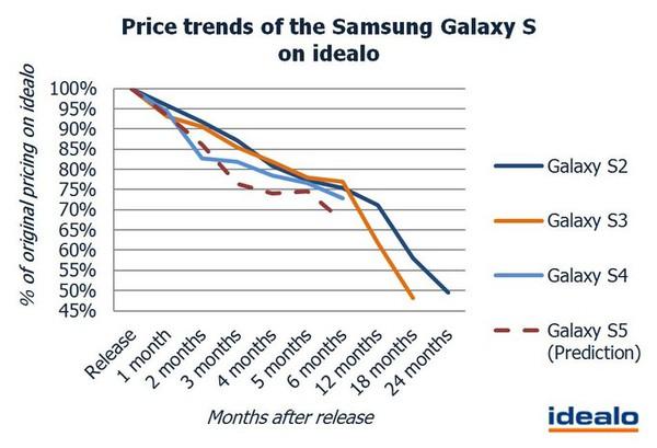 Galaxy S5 sẽ tụt giá mạnh chỉ sau vài tháng ra mắt? 2