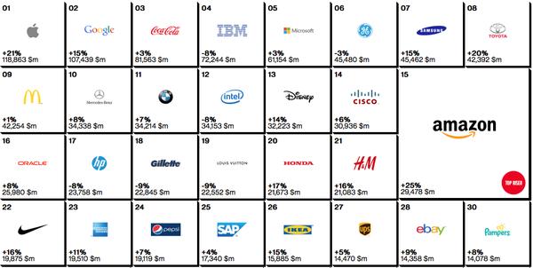 Apple tiếp tục trở thành thương hiệu đắt giá nhất hành tinh 2