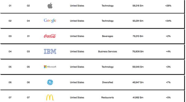 Apple tiếp tục trở thành thương hiệu đắt giá nhất hành tinh 4