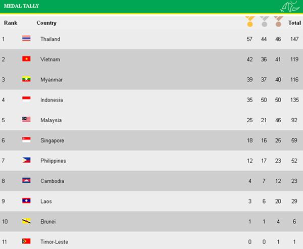 Bản tin SEA Games 27 ngày 16/12: Ánh Viên, Quý Phước liên tiếp thống trị đường đua xanh 1