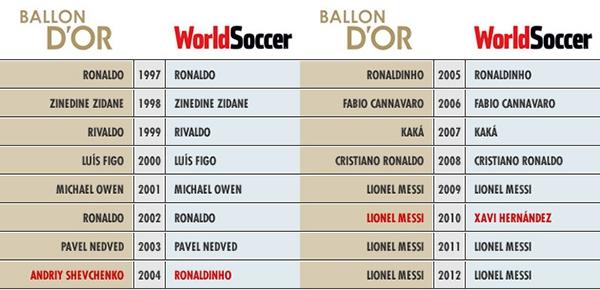 """Ronaldo vượt qua Messi để giành danh hiệu """"Cầu thủ của năm"""" 3"""