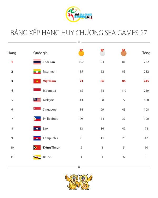 """SEA Games 27 khép lại với lễ bế mạc """"triệu đô"""" 10"""