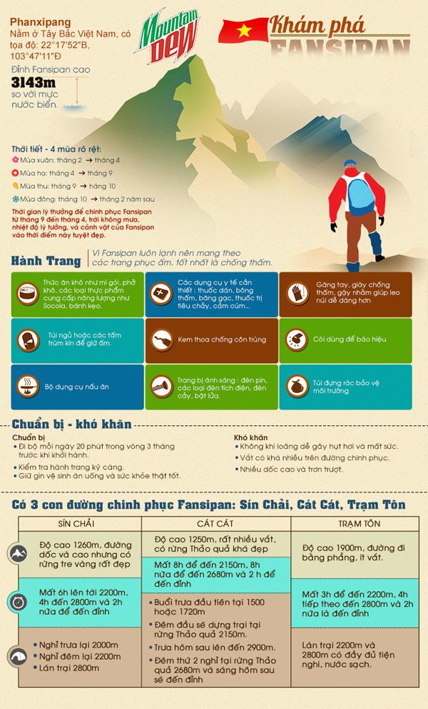 Infographic: Leo Fan mùa xuân 1