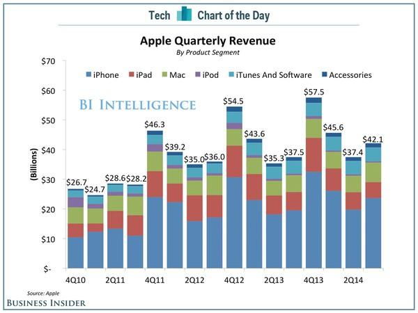 """Những con số """"khổng lồ"""" chứng tỏ sức mạnh của Apple 1"""