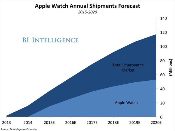 """Những con số """"khổng lồ"""" chứng tỏ sức mạnh của Apple 11"""