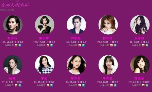 Ngất ngây với danh sách Top 10 Nữ thần châu Á 1