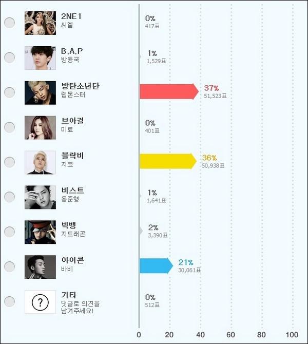 Ai đang là rapper thần tượng tài năng nhất xứ Hàn? 4