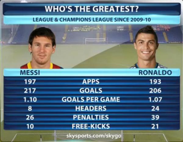 """Những con số thống kê """"ngoài hành tinh"""" của Messi và Ronaldo 2"""