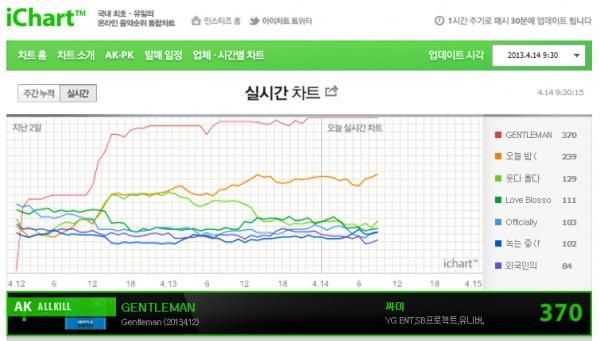 """MV """"Gentleman"""" của Psy: 6,9 triệu lượt view trong hơn 12 giờ 1"""