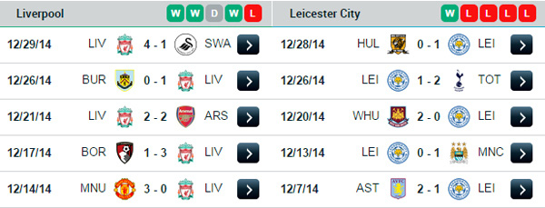 Vòng 20 Premier League: Ngày đầu năm sôi động 8