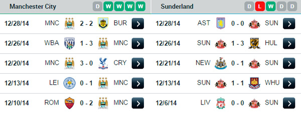 Vòng 20 Premier League: Ngày đầu năm sôi động 12