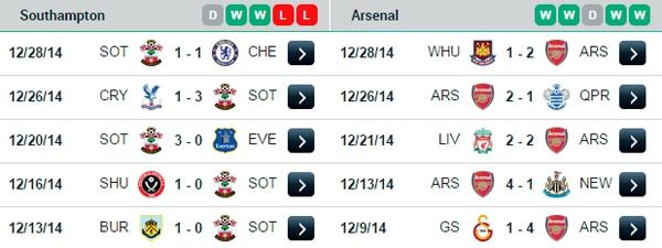 Vòng 20 Premier League: Ngày đầu năm sôi động 16