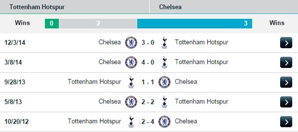 Vòng 20 Premier League: Ngày đầu năm sôi động 19
