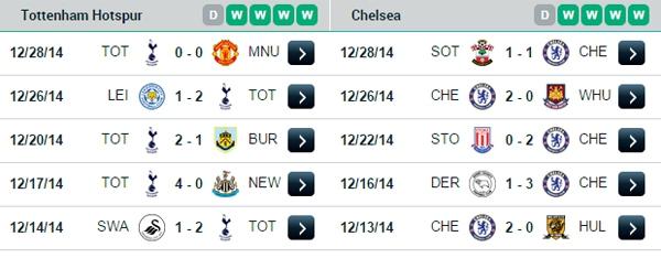 Vòng 20 Premier League: Ngày đầu năm sôi động 20
