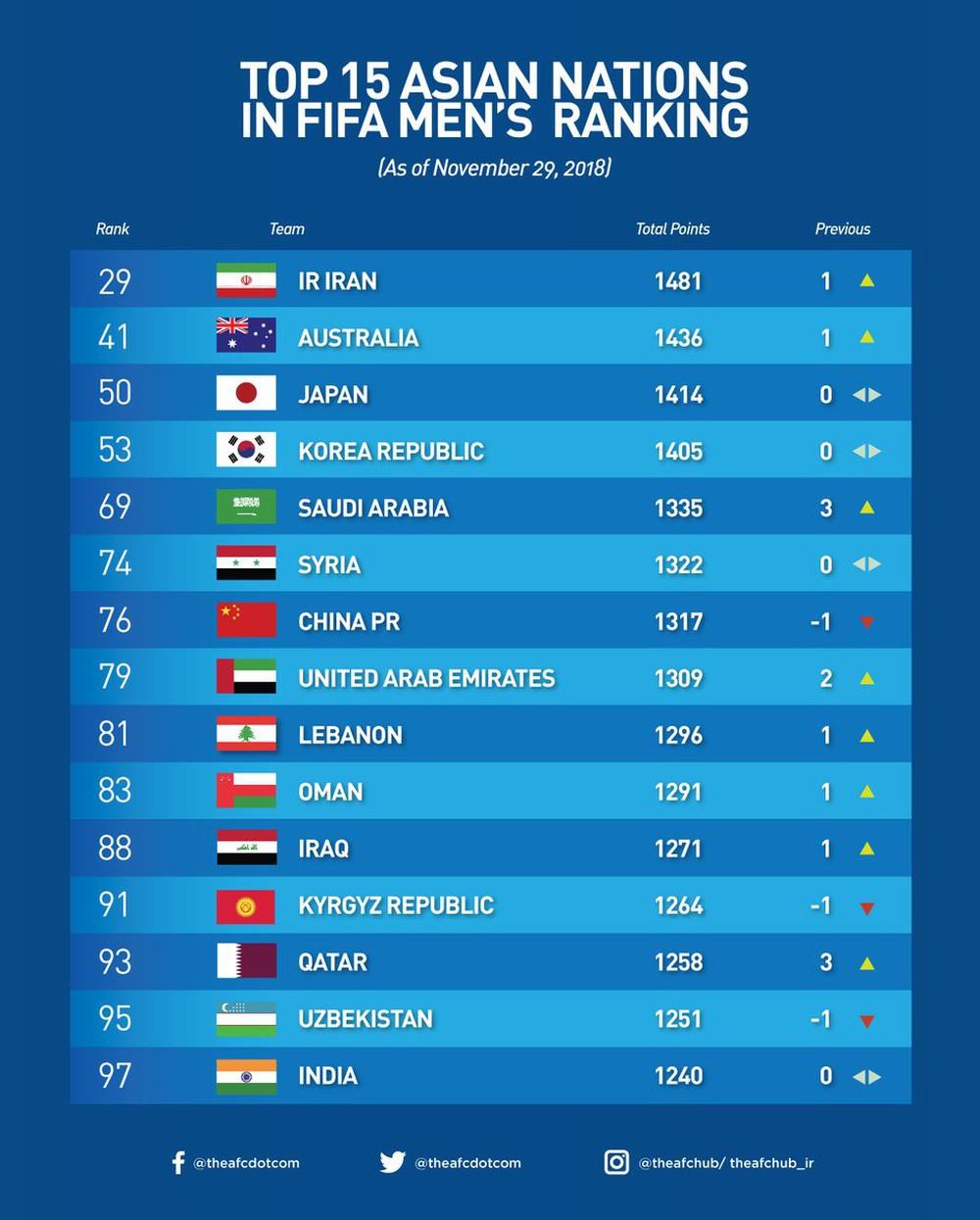 Tuyển Việt Nam vươn lên top 100 thế giới, lời hứa của HLV Park Hang-seo đã thành sự thật - Ảnh 4.