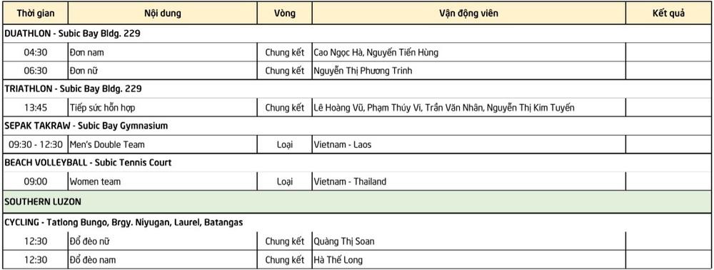 Lịch thi đấu SEA Games 30 ngày 2/12: Tiếp tục chờ đón cơn mưa huy chương từ đoàn thể thao Việt Nam - Ảnh 5.