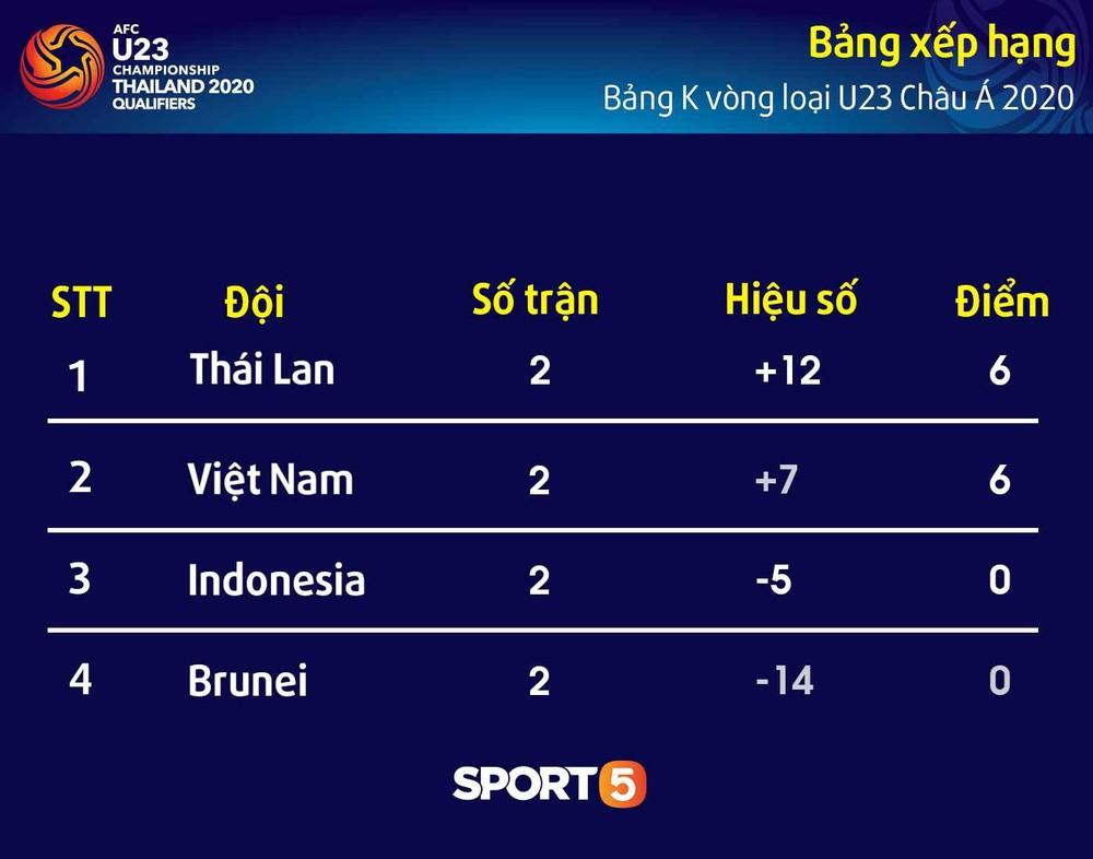 Sút hay nhưng chưa gặp may, tiền đạo điển trai của U23 Việt Nam được fan đồng lòng động viên - Ảnh 12.