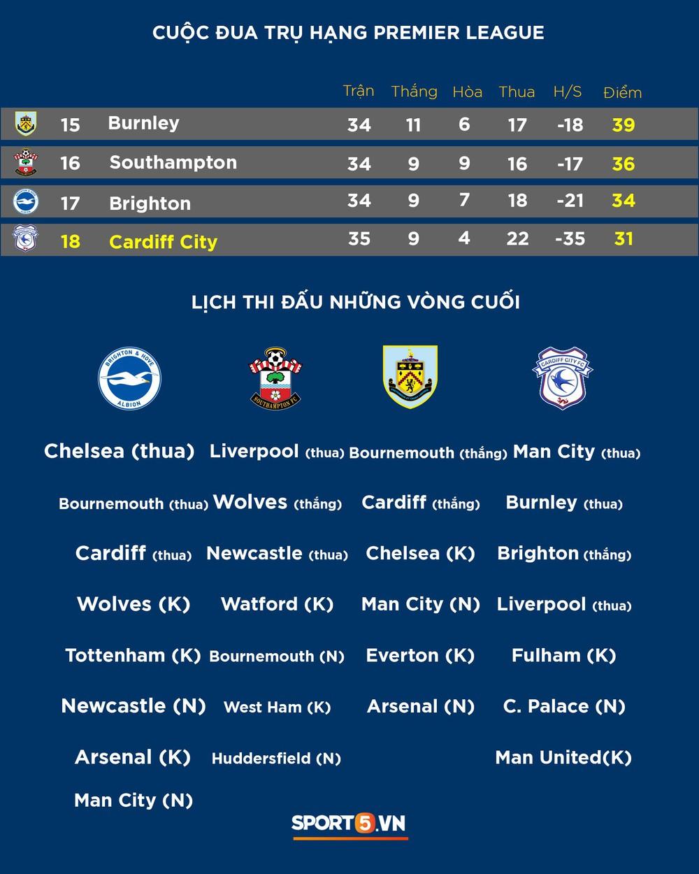 Cập nhật: Bảng xếp hạng cuộc đua vô địch và tranh top 4 khốc liệt ở giải Ngoại hạng Anh - Ảnh 3.