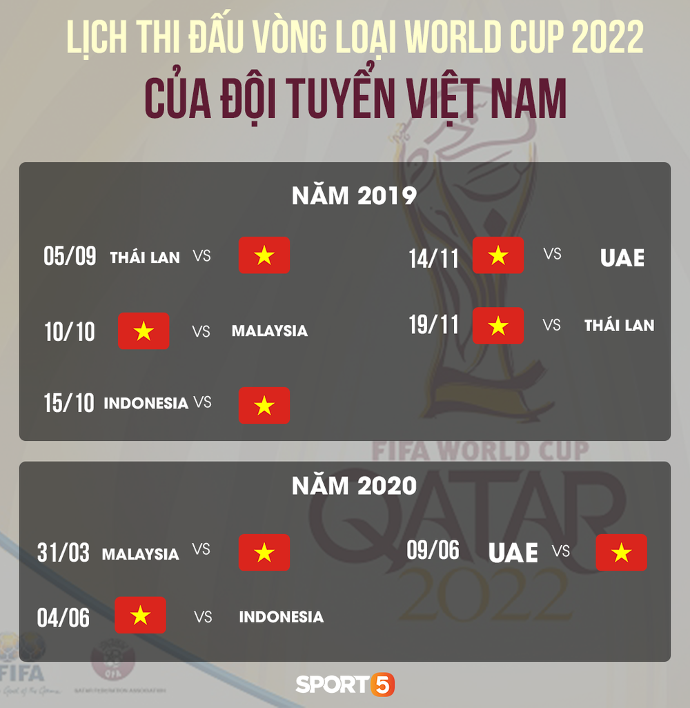 Bốc thăm vòng loại World Cup 2022: Việt Nam chạm trán Thái Lan ngay trận ra quân ngày 5/9 - Ảnh 3.