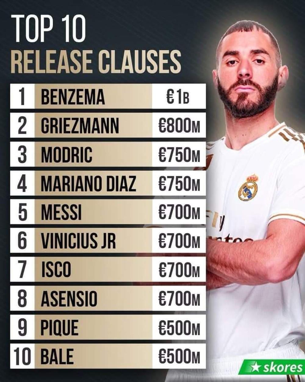 Top 10 cầu thủ có mức phí giải phóng hợp đồng siêu to khổng lồ: Ronaldo xin giơ tay rút lui, xuất hiện cái tên đầy bất ngờ ở vị trí thứ tư, vượt mặt cả Messi - Ảnh 2.