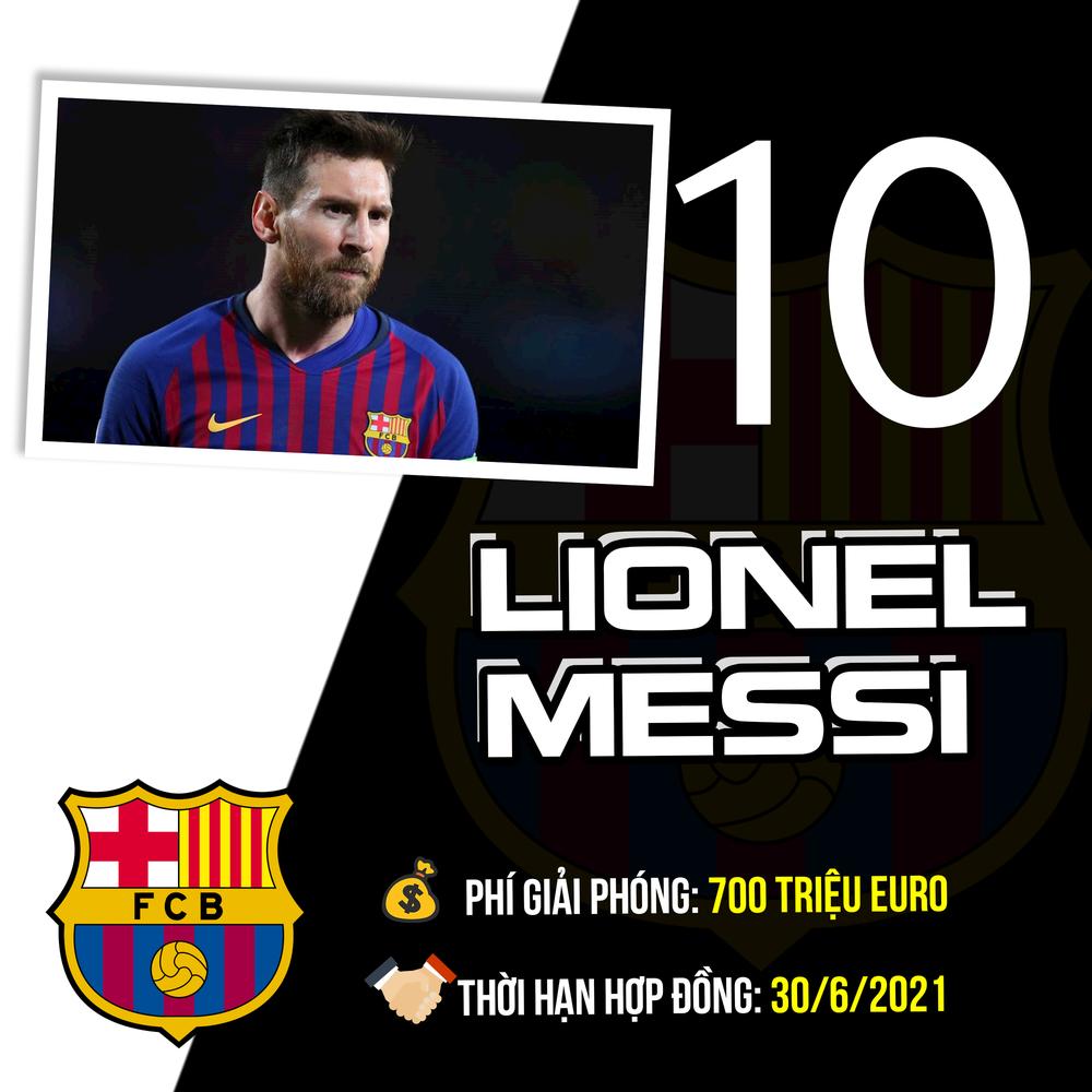Top 10 cầu thủ có mức phí giải phóng hợp đồng siêu to khổng lồ: Ronaldo xin giơ tay rút lui, xuất hiện cái tên đầy bất ngờ ở vị trí thứ tư, vượt mặt cả Messi - Ảnh 7.