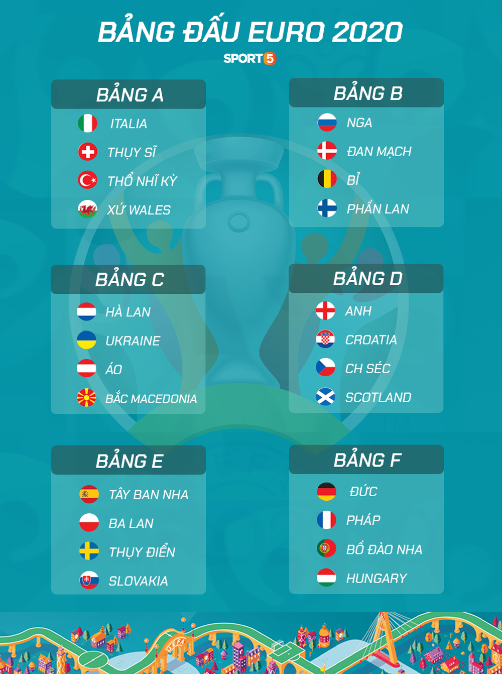 Toàn bộ thông tin cần biết về Euro 2020 - giải đấu đặc biệt nhất lịch sử bóng đá - Ảnh 4.