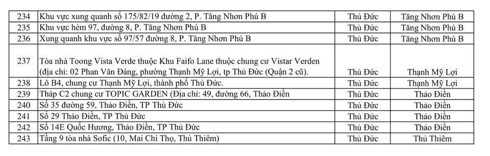 CẬP NHẬT tối 6/6: Đã có 243 địa điểm đang bị phong tỏa tại 20 quận huyện ở TP.HCM - Ảnh 5.