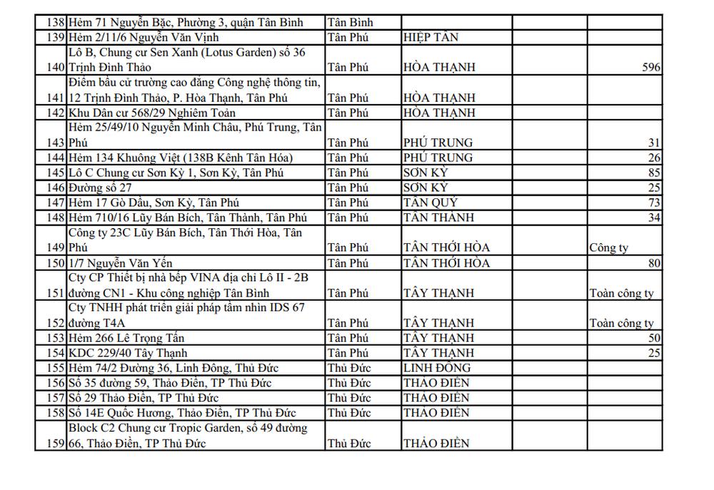 CẬP NHẬT 159 điểm đang phong tỏa ở TP.HCM, chỉ riêng Tân Bình đã có 44 khu vực cách ly - Ảnh 7.