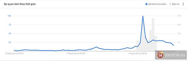 Cùng xem Google Trends làm video chúc mừng chiếc HCV lịch sử của thể thao Việt Nam - Ảnh 3.